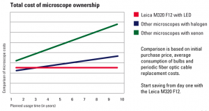 Cost of ownership